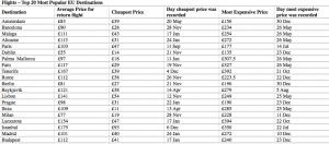 Flights - Top 20 Most Popular EU Destinations